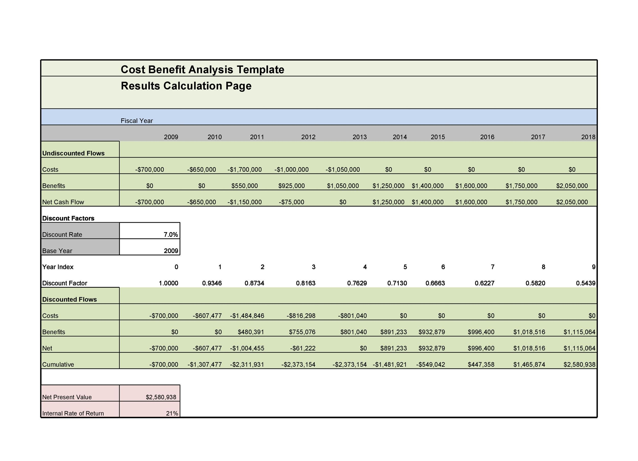40 Cost Benefitysis Templates Amp Examples