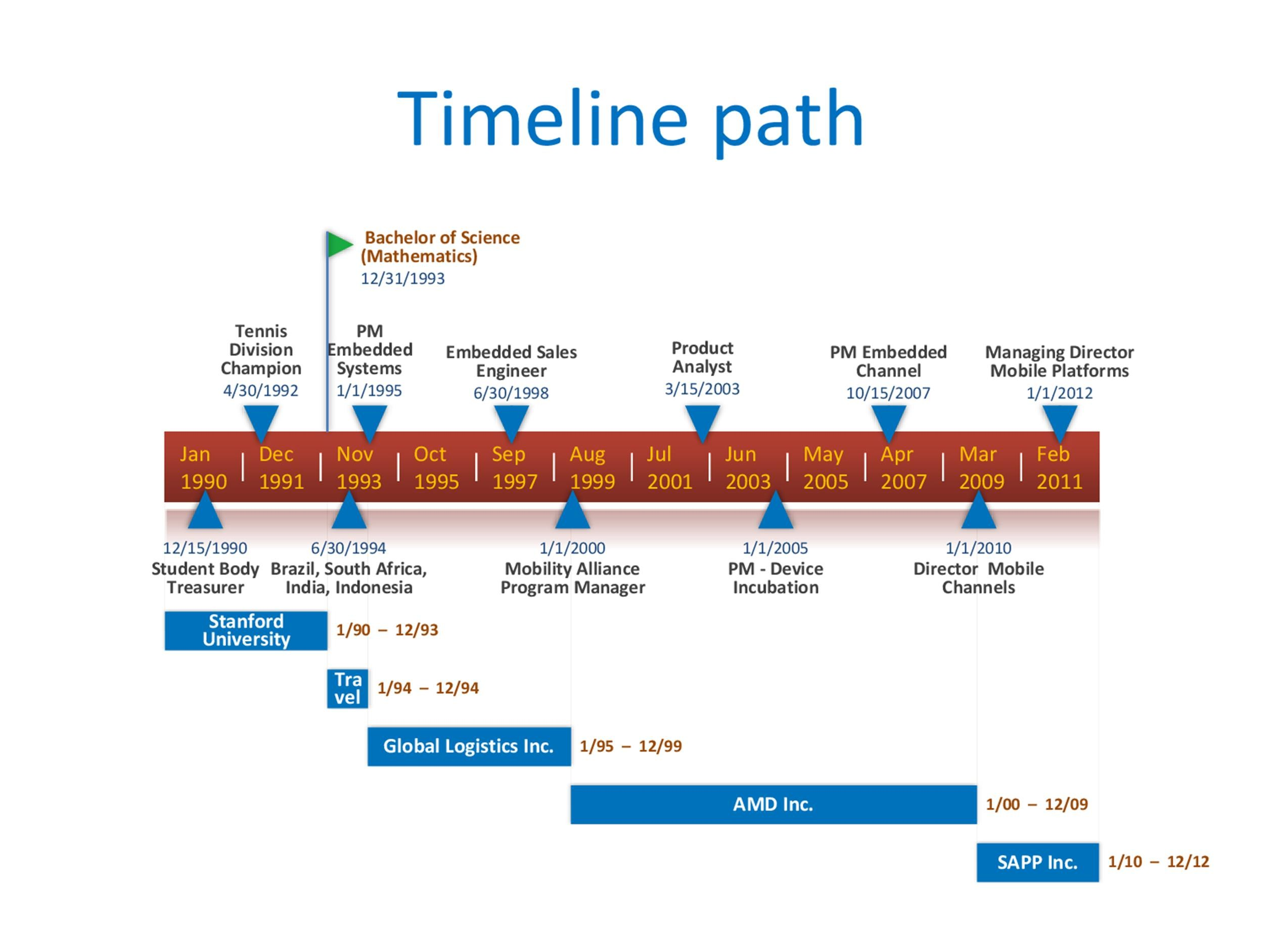 It was also made as a native powerpoint slide so you can manually edit the free year timeline template in powerpoint and share it … 30 Timeline Templates Excel Power Point Word Á… Templatelab
