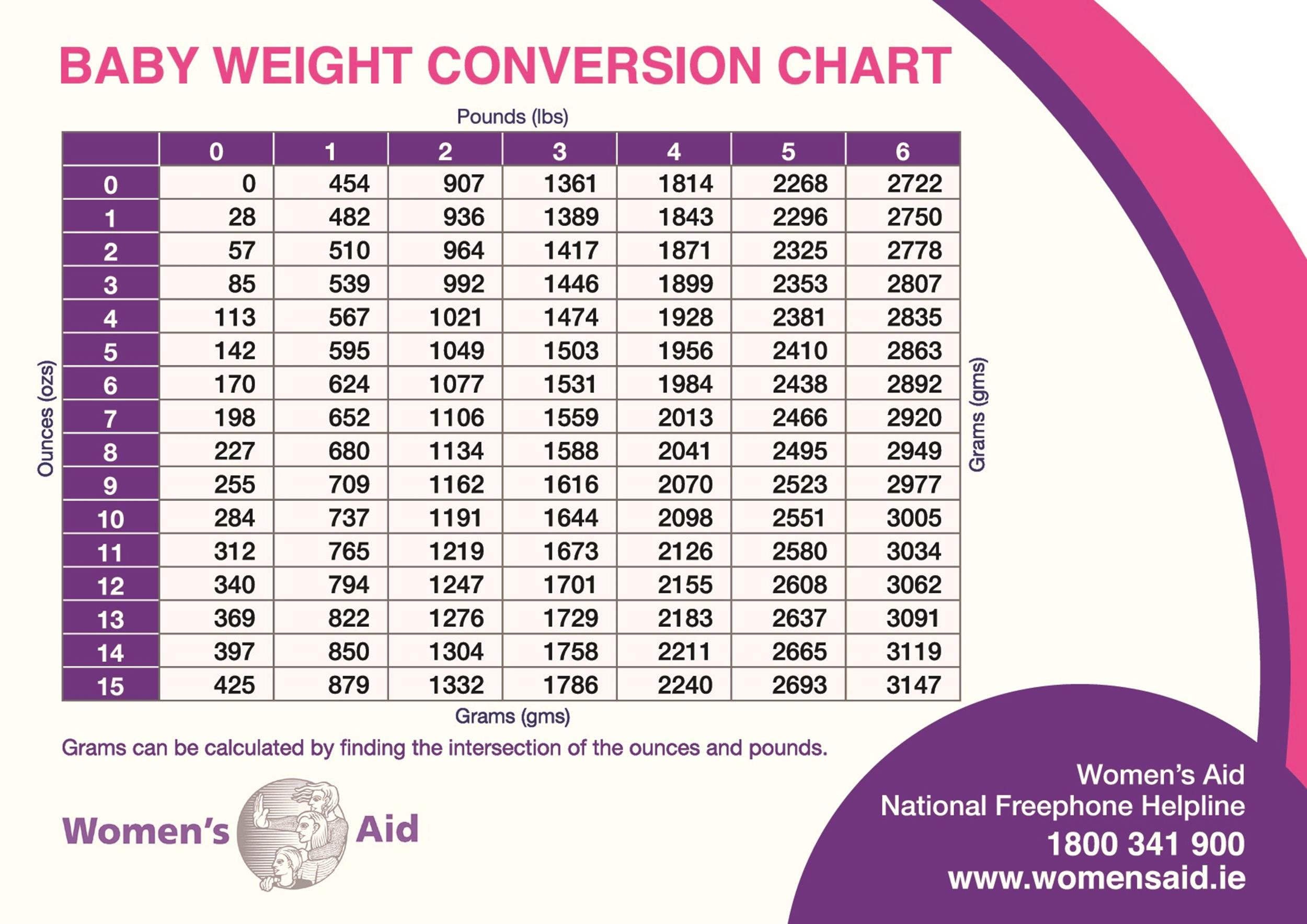 24 Baby Weight Charts Templatelab