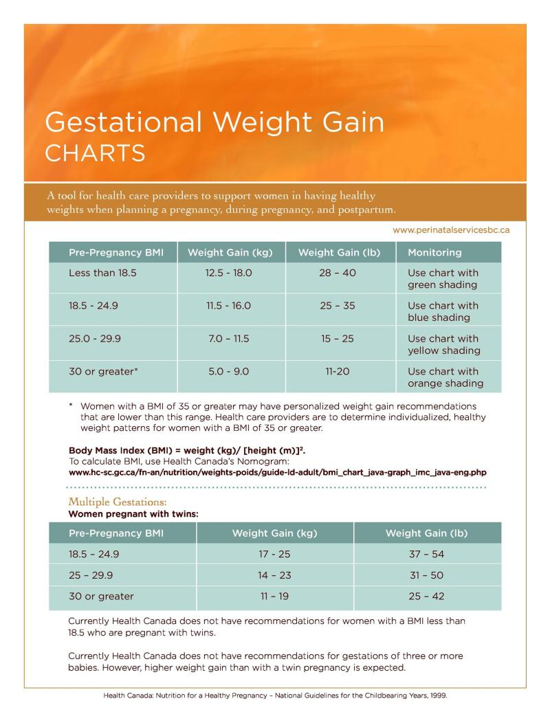 How much weight should you gain 18 weeks pregnant howsto 24 baby weight charts template lab nvjuhfo Images