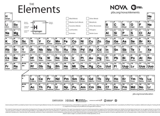 Large Printable Periodic Table Periodic Diagrams Science