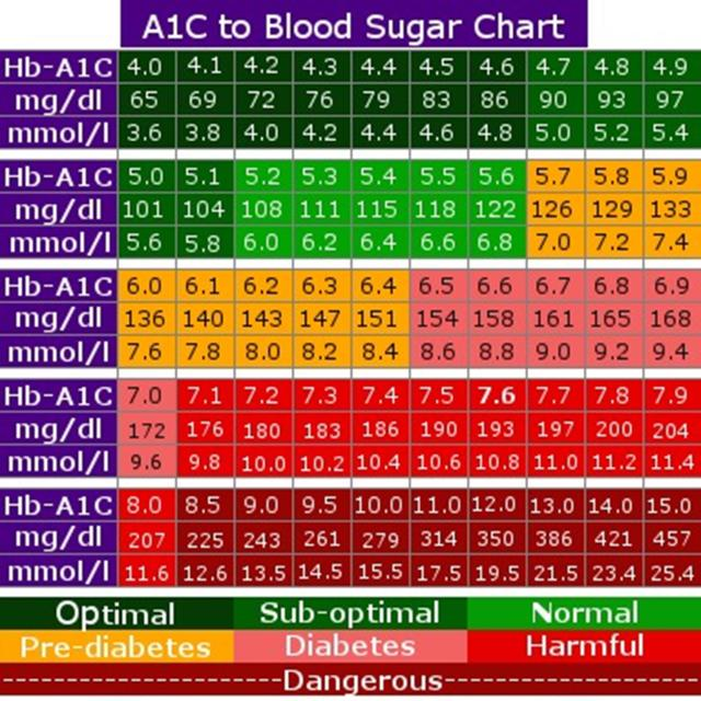 Blood Sugar Chart Template - FREE DOWNLOAD