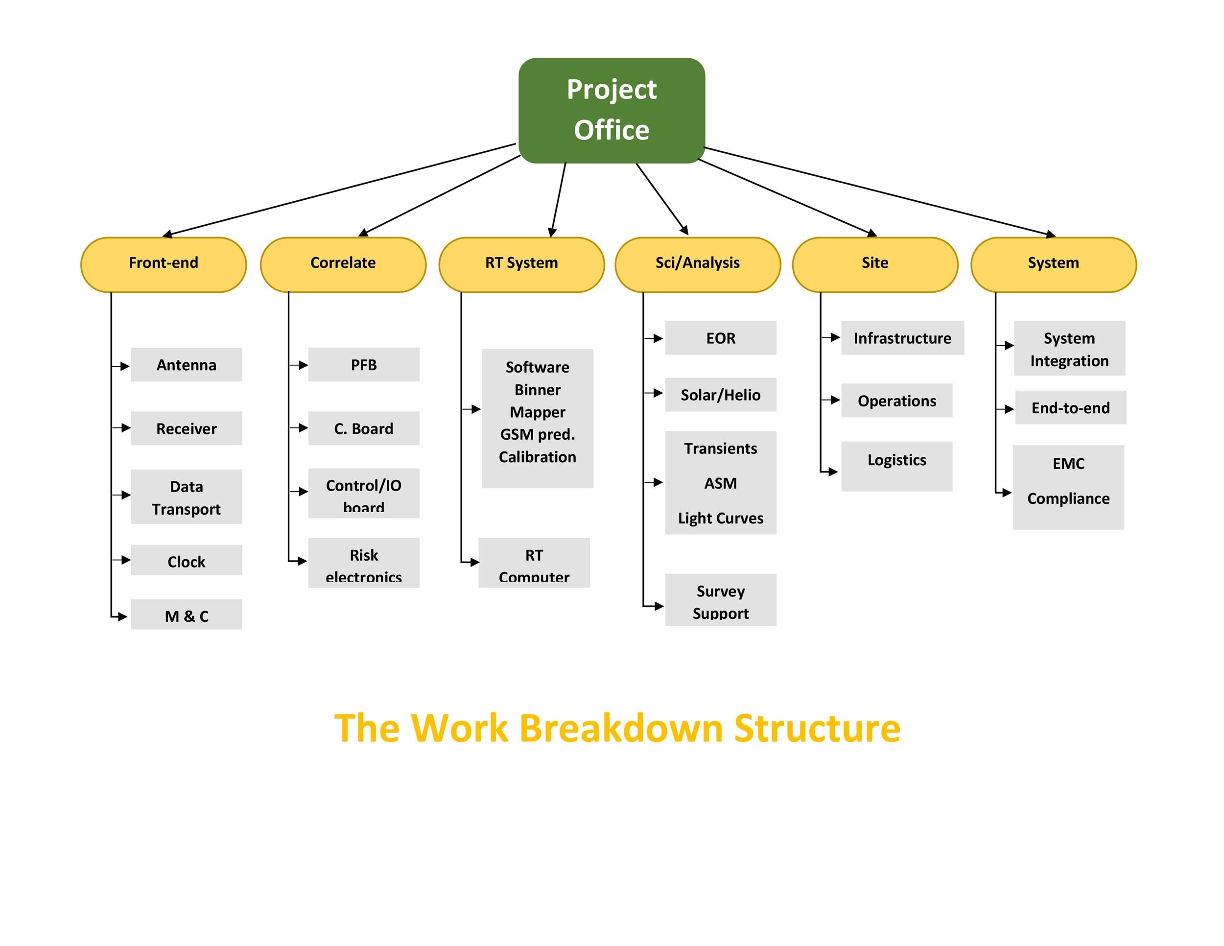 30 Work Breakdown Structure Templates Free Templatelab