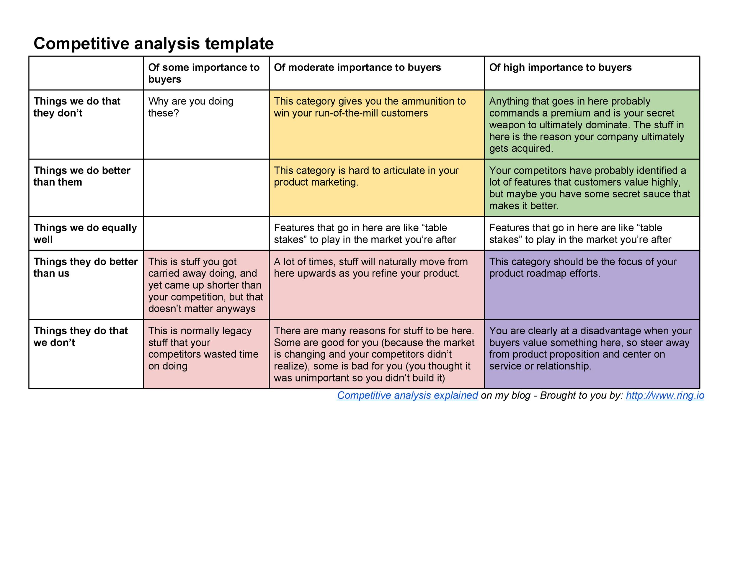 Competitiveysis Templates