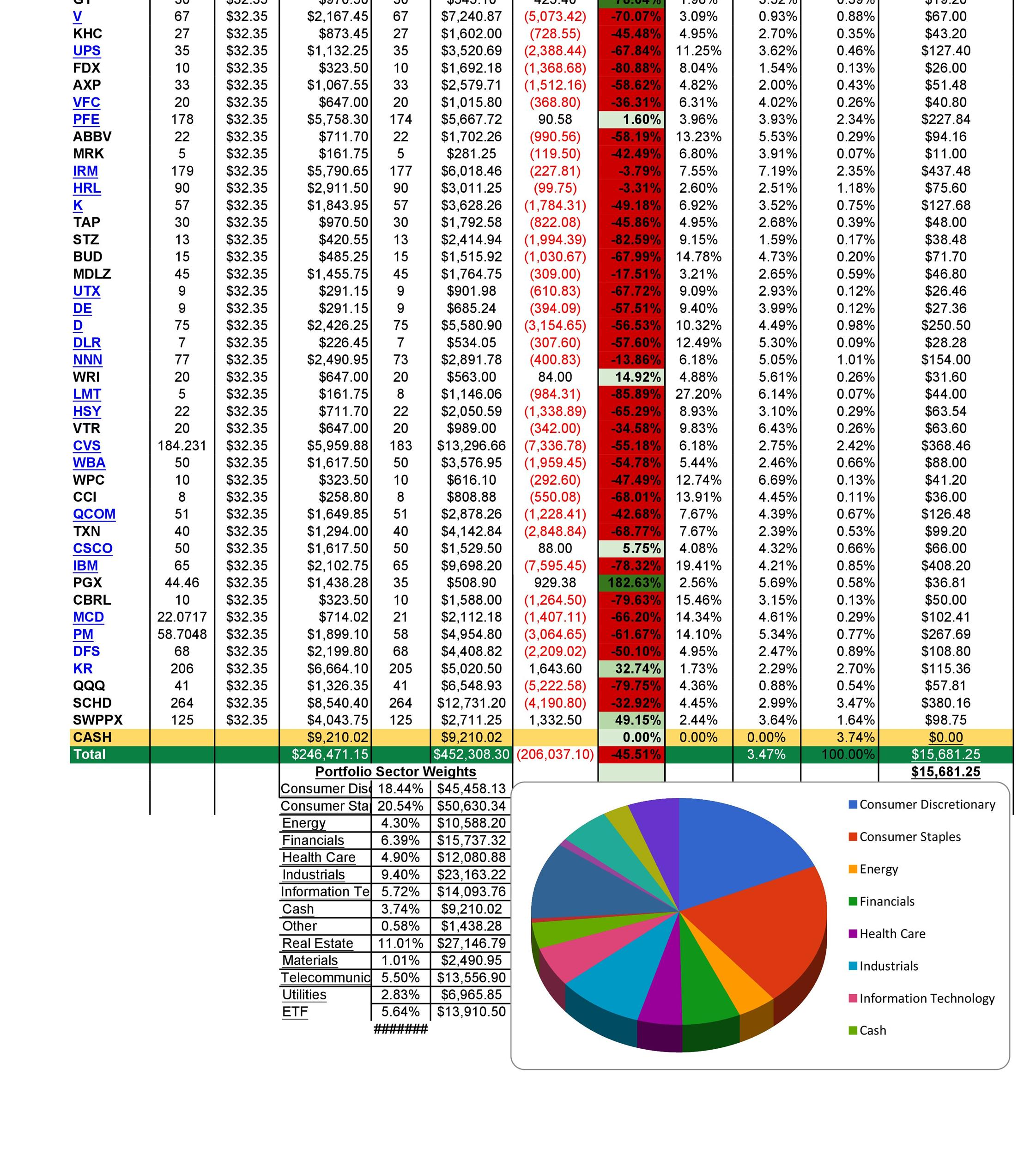 Since many people have a loss aversion bias that can cause overreactions to negative news, should you just be blis. 33 Free Investment Tracking Spreadsheets Excel Á… Templatelab