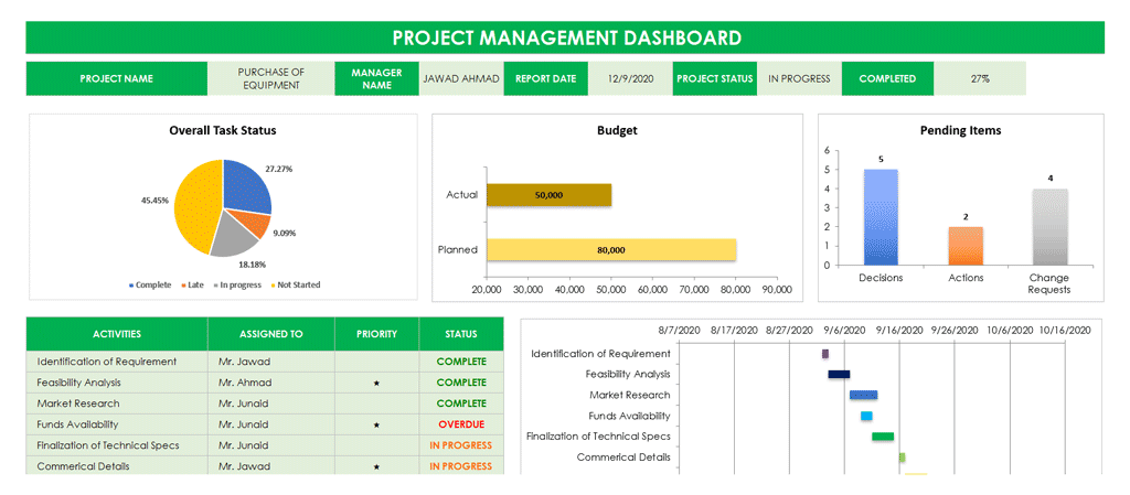 This marketing project planner template is adaptable for any type of project or collaboration. Free Simple Kpi Template Xls Project Management Kpi Excel