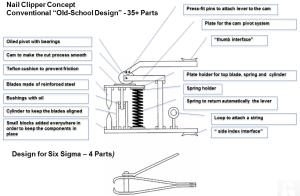 Design For Six Sigma Illustration