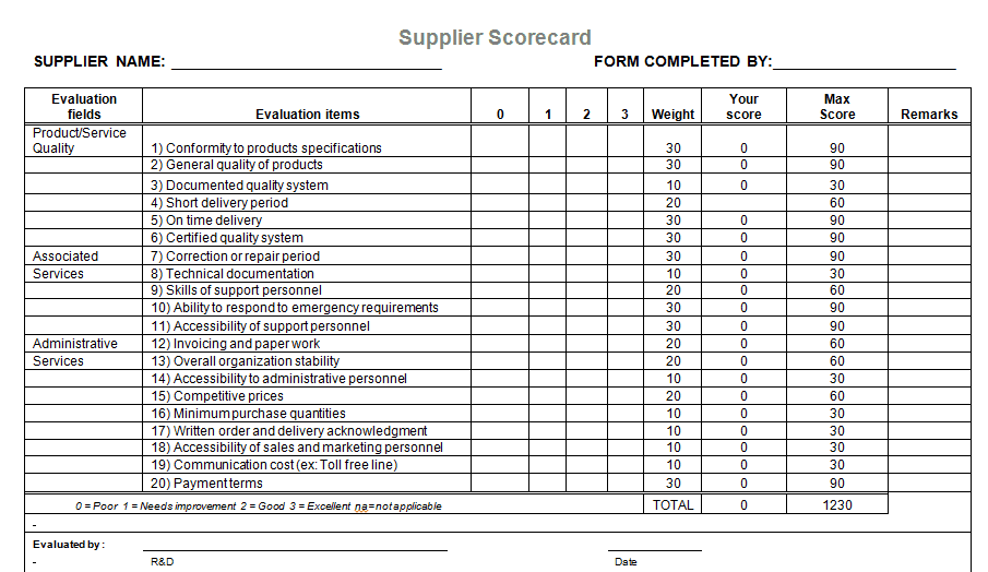 Supplier evaluation template for microsoft word for Supplier scorecard template example