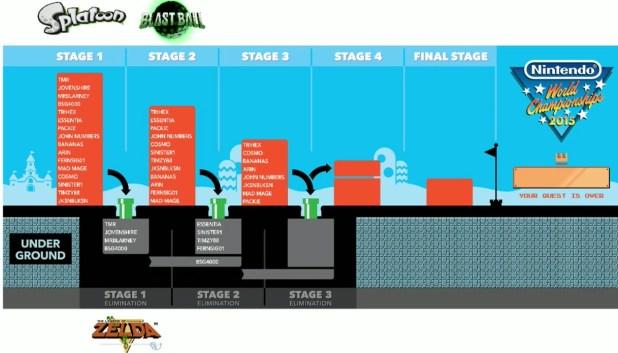 Stage 2 elimination