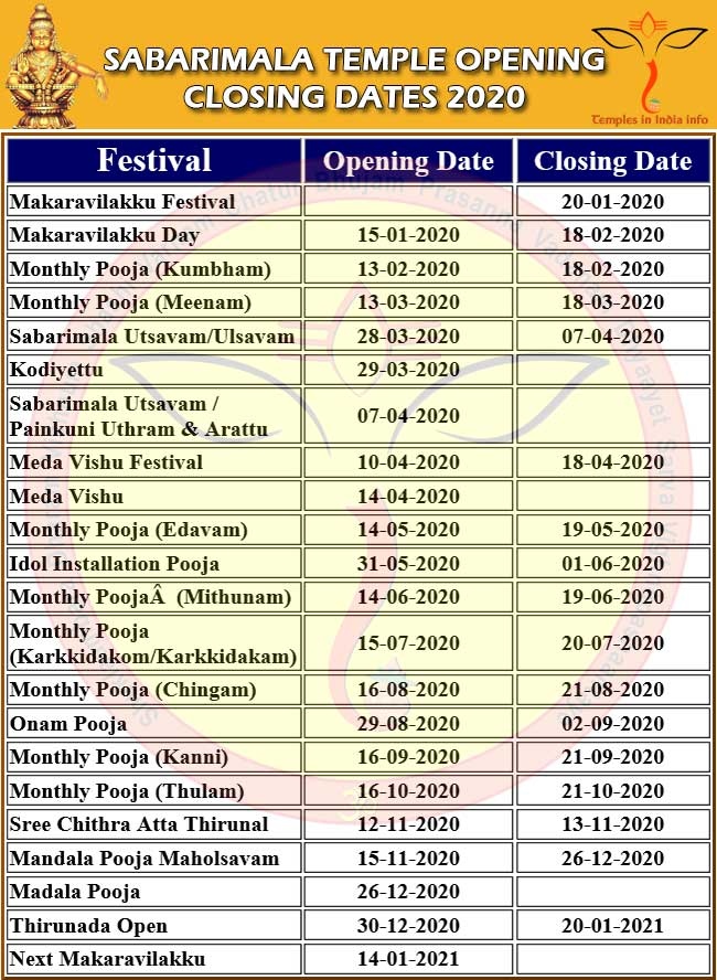 SABARIMALA TEMPLE OPENING CLOSING DATES 2020