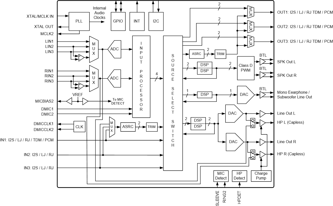 Wrg Class D Block Diagram