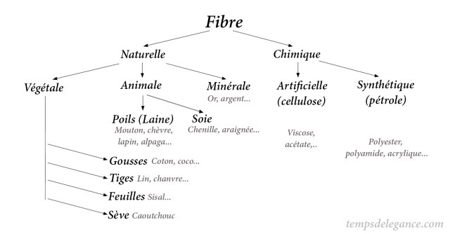 Types de fibres tissus