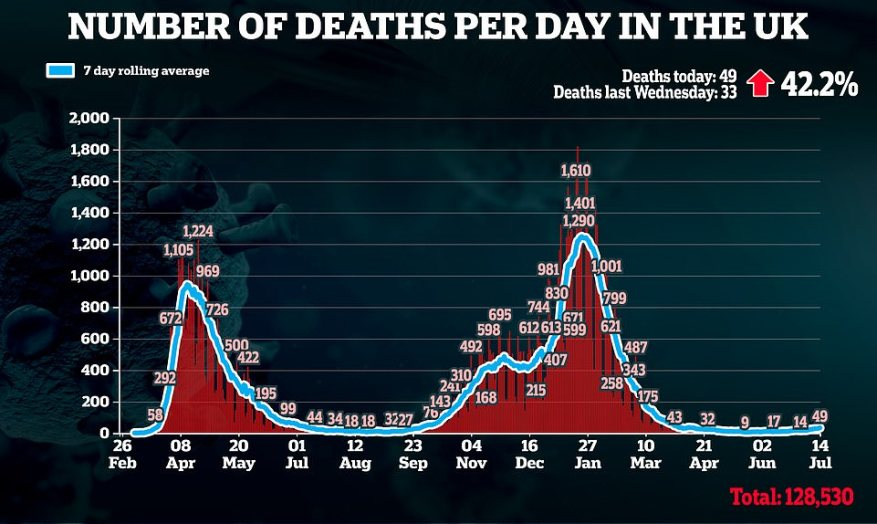 Official figures show Covid cases rose by a third in a week to 43,302 while 49 deaths were recorded