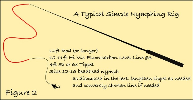 Anthony Naples FA17 - Simple Tenkara Nymphing - figure 02
