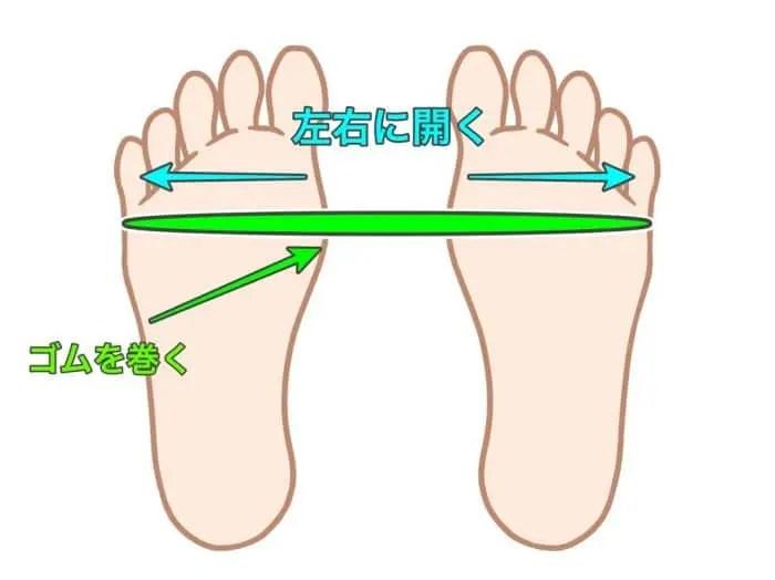 足首 痛み