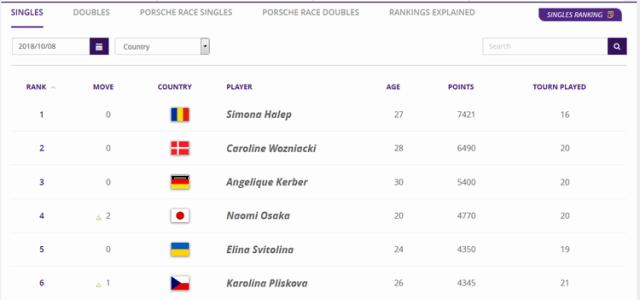大阪なおみ選手が4位にランクアップ!WTA.最新-世界ランキング【2018年10月08日付】