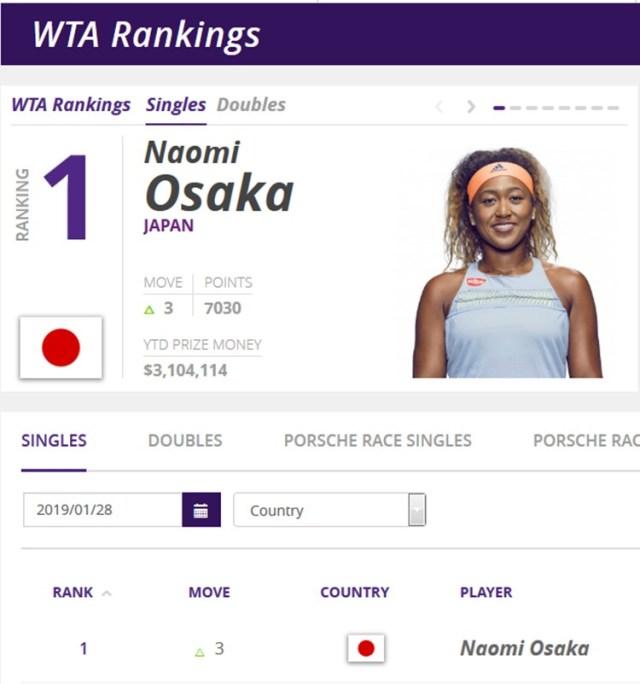 大坂なおみ世界ランキング1位!!26人目の新女王誕生。WTA.最新-世界ランキング【2019年01月28日付】