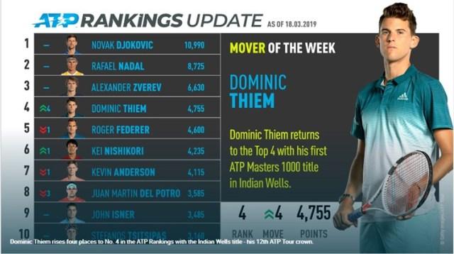 錦織圭6位に、初優勝のティームは4位へ浮上!!ATP.最新-世界ランキング【2019年03月18日付】
