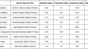 tennis betting picks results