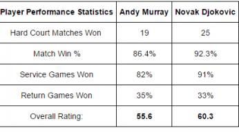 ANDY MURRAY VS NOVAK DJOKOVIC TIPS ATP MIAMI 2015 FINAL tips data