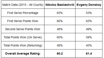 tennis betting tips Donskoy data