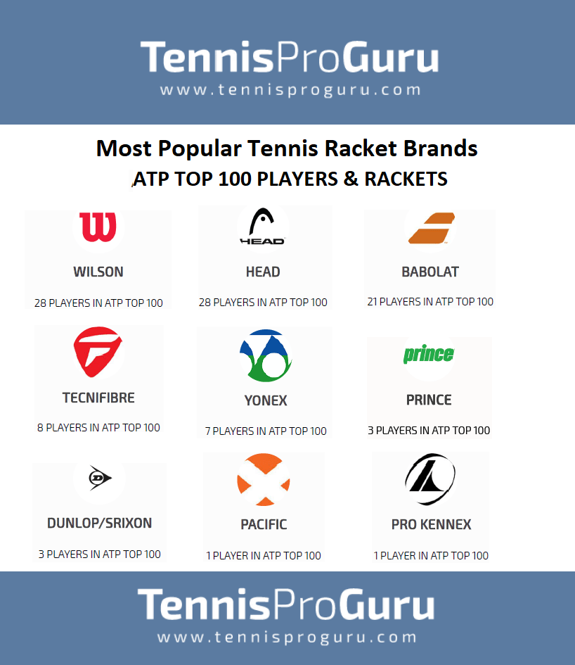 Most Popular Tennis Racket between Professionals - TennisProGuru com