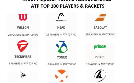TennisProGuru - Most Used Rackets ATP