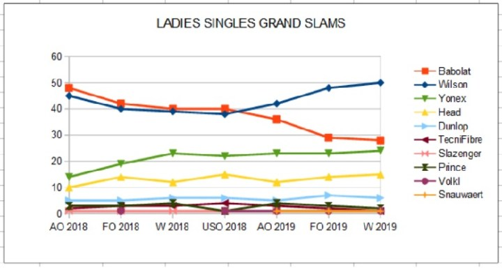 Ladies Singles Racket Brands Shares