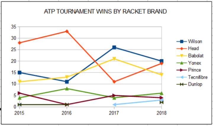 ATP Tournament Wins by Racket Brands