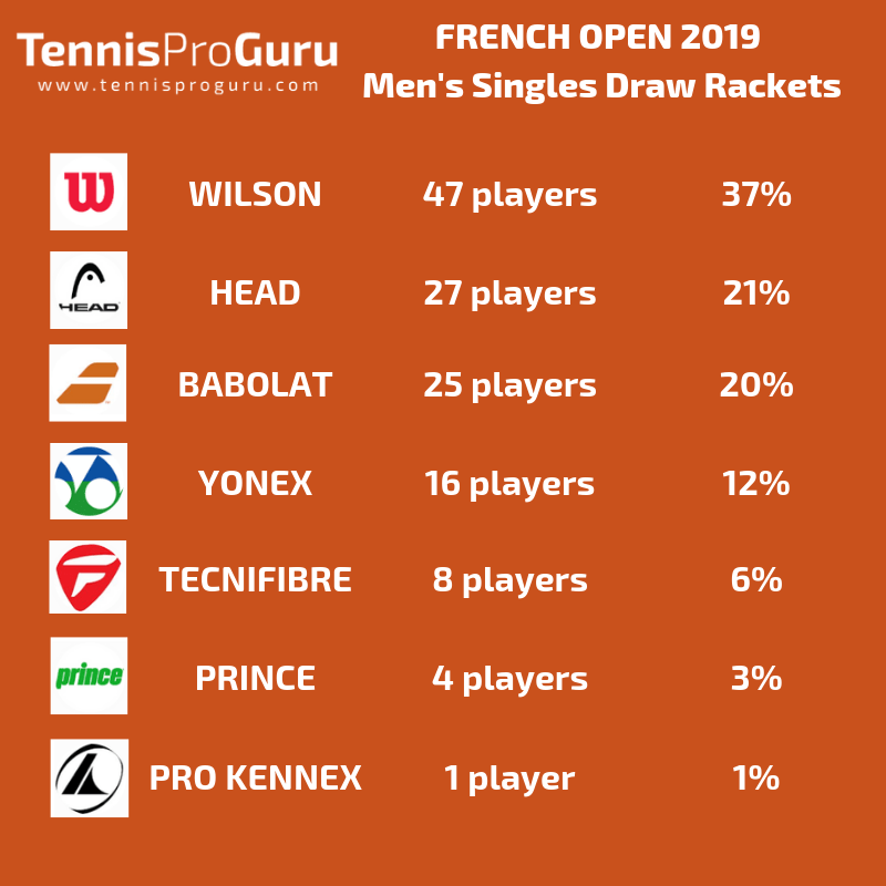 French Open 2019 - Racket Brands Singles Shares - Tennis Column #23