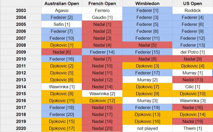 Men Grand Slam Winners from 2003