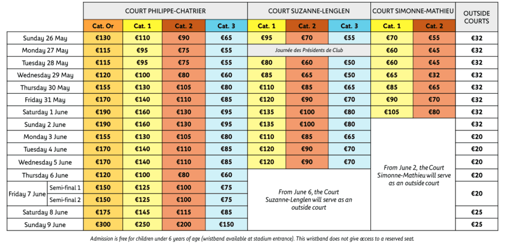 What are the French Open Tickets Prices?