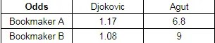 Example of Arbitrage Betting in Tennis