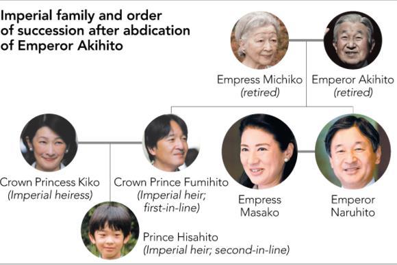 Pergantian Kaisar Jepang
