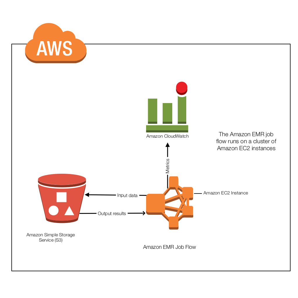Ten Тouch Aws Architecture Ten Тouch