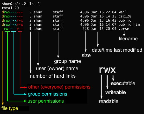 fig_permissions