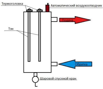 Schéma d'électrocotel