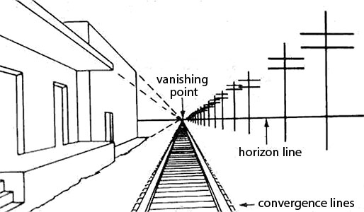 Line Art Term : Using linear perspective to create depth in your paintings