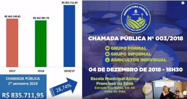 Números de Teresópolis apresentados por Lucas Guimarães no 1º Fórum Nacional de Compras Públicas