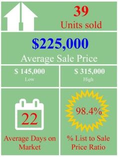 Market Stats graphic may residential attached