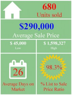 market-stats-graphic-august-residential-detached