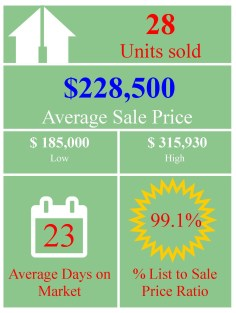 market-stats-graphic-sept-residential-attached