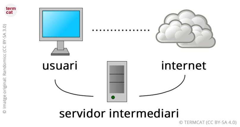 servidor_intermediari