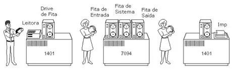 Sistema em Batch