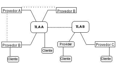 Hierarquia de Endereçamento IPv6