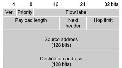 Cabeçalho do IPv6