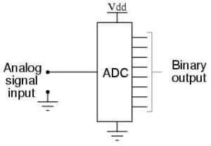 adc-conversor-analogico-digital