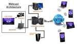 Webcast Internet