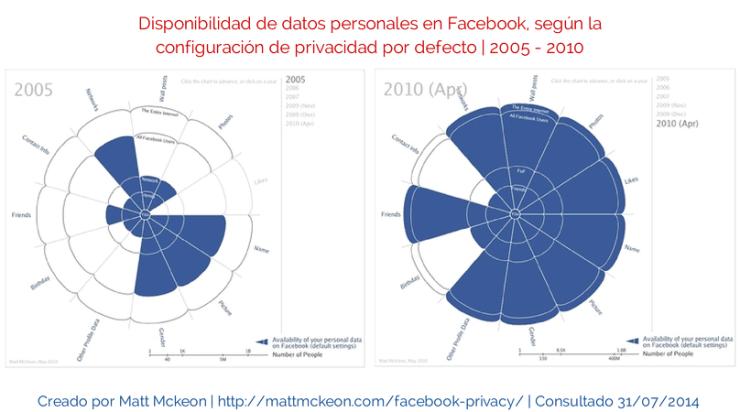 Términos y condiciones, Facebook y su privacidad 2005 - 2010