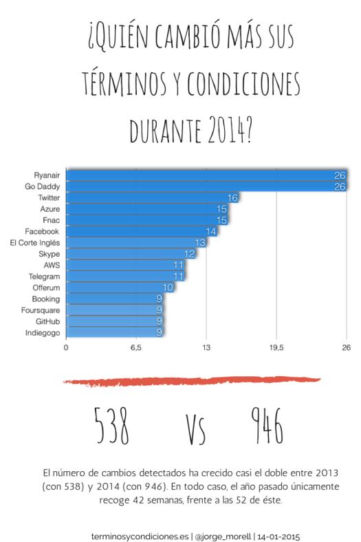 ¿Quién cambió más sus términos y condiciones durante 2014?